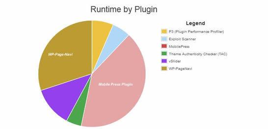 mobilepress & wp-pagenavi plugin possible load o server