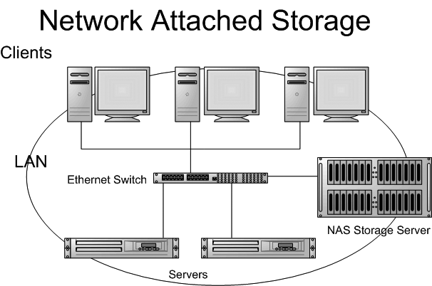 Network Attached storage solutions, nas