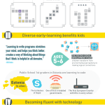 5 Reasons to Teach Kids to Code: an Infographic on Programming