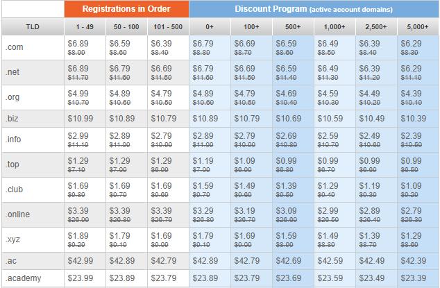 Namesilo Domain Pricing Structure