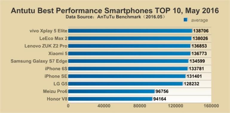 Fastest Smartphones