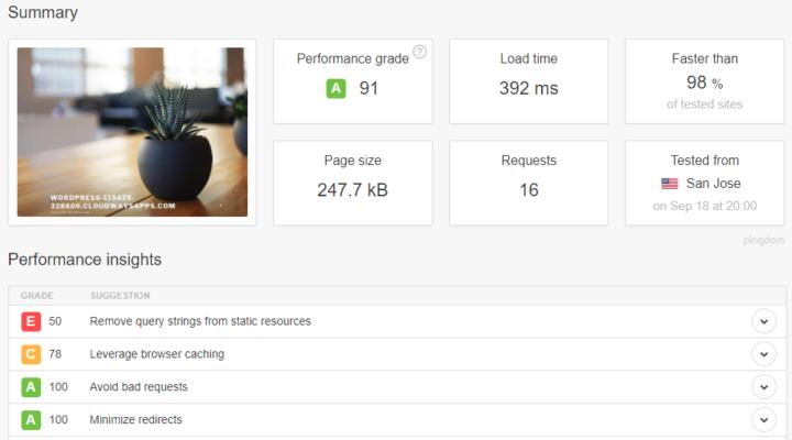 Default WordPress Speed