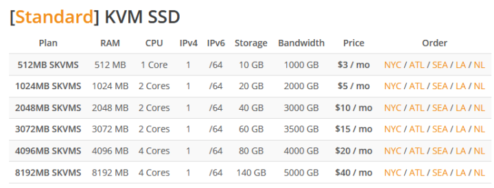 RamNode unmanaged VPS Pricing