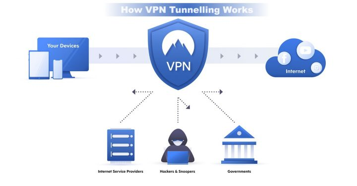 How VPNs protects you