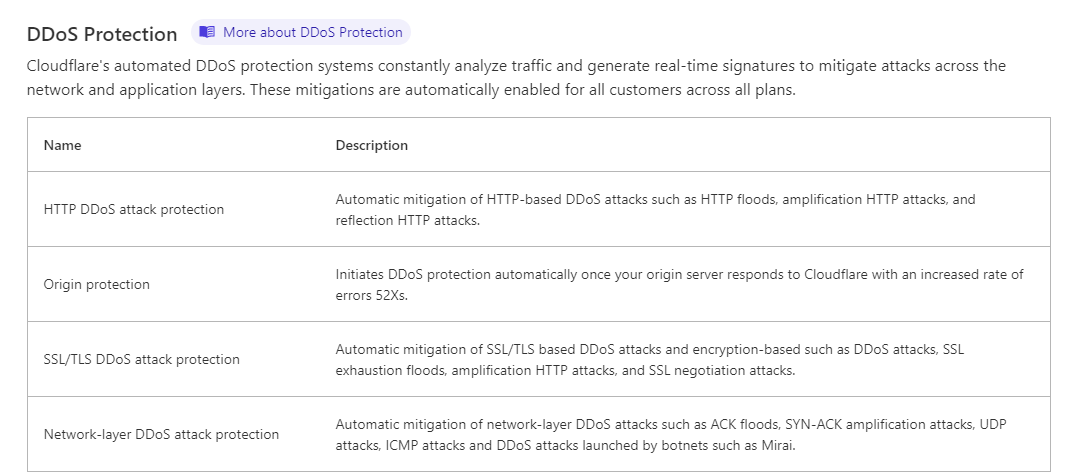 Cloudflare DDoS