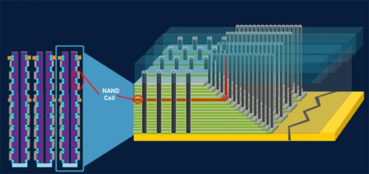 NAND Flash stacking technology